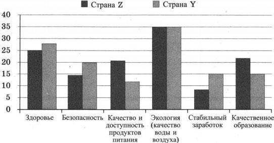 Результаты опроса на диаграмме