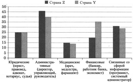 Данные на гистограмме