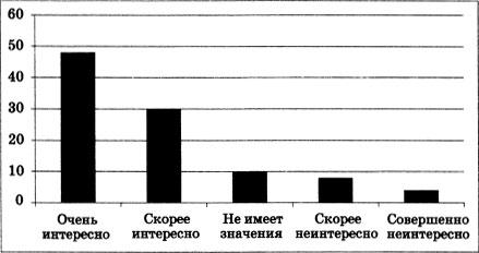 График с результатами опроса