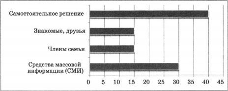Результаты опроса на графике