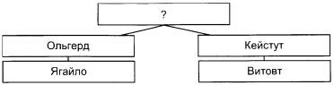 Схема к заданию В2 вариант 1