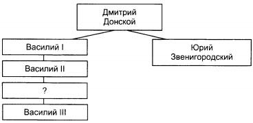 Схема к заданию В6 вариант 1