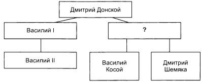 Схема 1 вариант