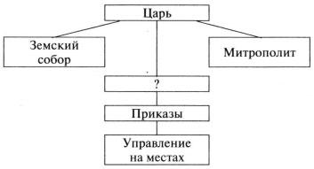 Схема к заданию А6 вариант 1