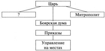 Схема к заданию А6 вариант 2