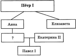 Схема к заданию 9
